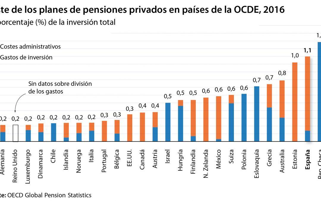 El ataque del Gobierno a los planes de pensiones: son 'caros, regresivos y no incentivan el ahorro'